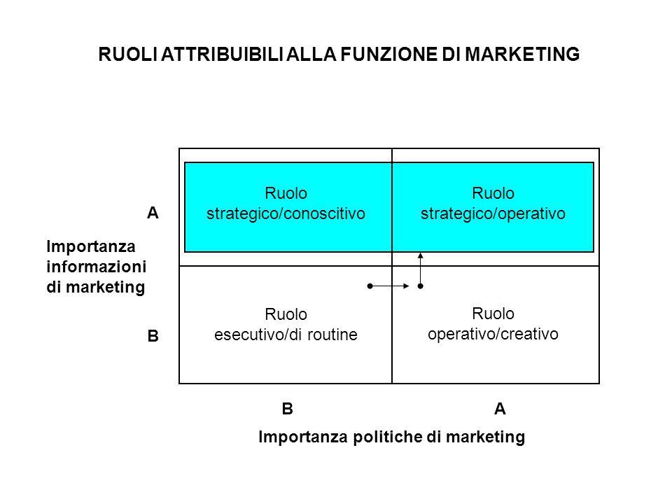 Ruolo strategico/conoscitivo Ruolo strategico/operativo Ruolo esecutivo/di routine Ruolo operativo/creativo Importanza informazioni di marketing Impor
