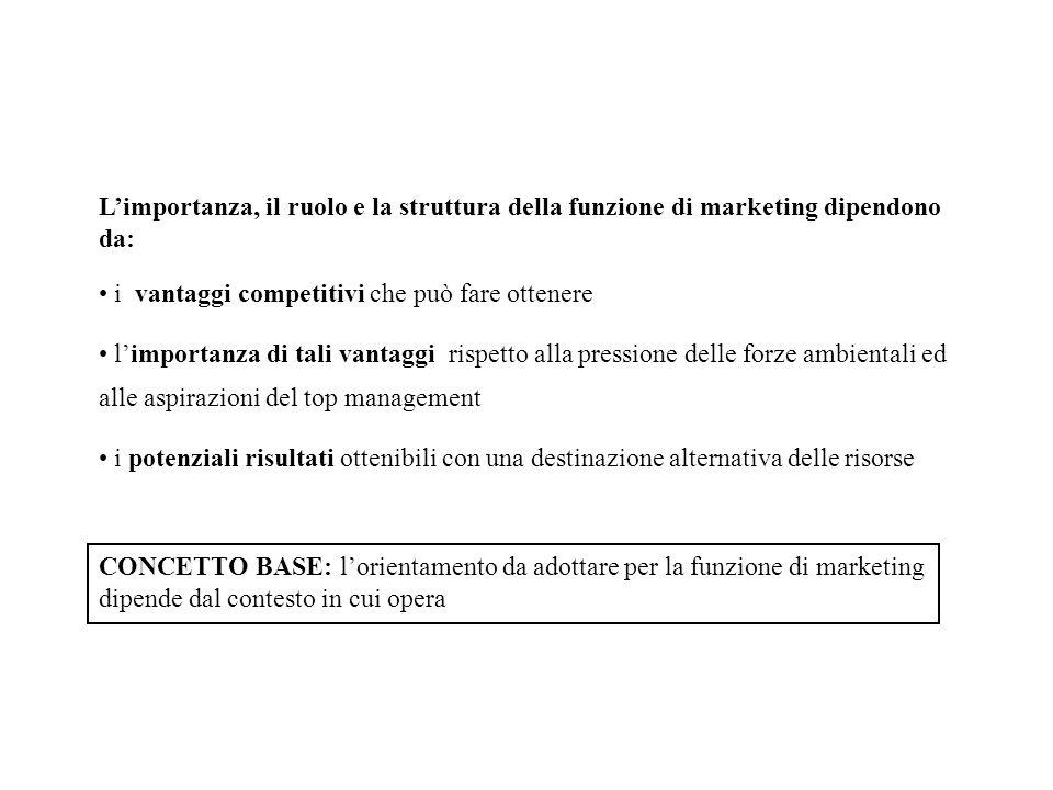 Limportanza, il ruolo e la struttura della funzione di marketing dipendono da: i vantaggi competitivi che può fare ottenere limportanza di tali vantag
