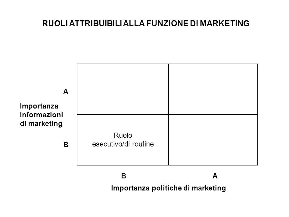 Ruolo esecutivo/di routine Importanza informazioni di marketing Importanza politiche di marketing A B BA RUOLI ATTRIBUIBILI ALLA FUNZIONE DI MARKETING
