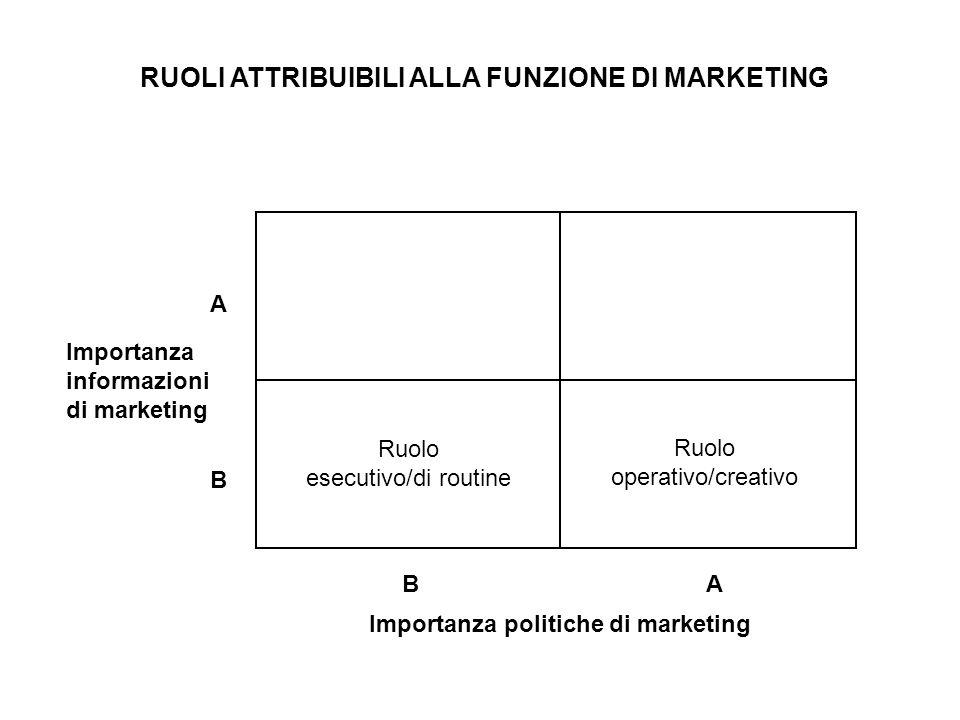 Ruolo esecutivo/di routine Ruolo operativo/creativo Importanza informazioni di marketing Importanza politiche di marketing A B BA RUOLI ATTRIBUIBILI A
