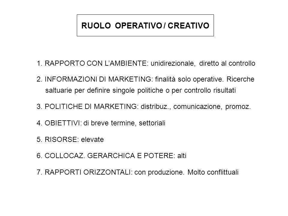 RUOLO OPERATIVO / CREATIVO 1. RAPPORTO CON LAMBIENTE: unidirezionale, diretto al controllo 2. INFORMAZIONI DI MARKETING: finalità solo operative. Rice