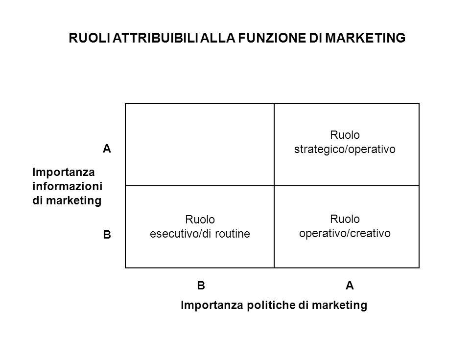 Ruolo strategico/operativo Ruolo esecutivo/di routine Ruolo operativo/creativo Importanza informazioni di marketing Importanza politiche di marketing