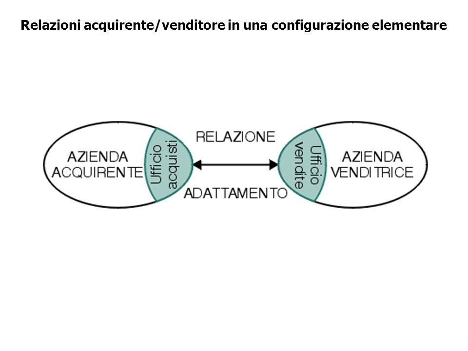 Relazioni acquirente/venditore in una configurazione elementare