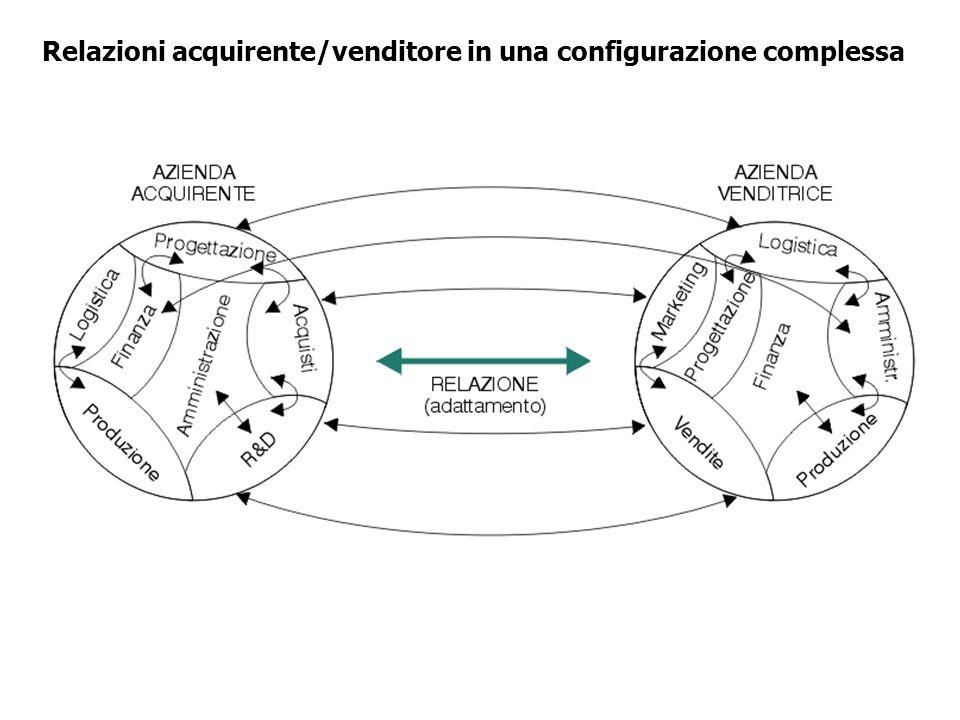 Relazioni acquirente/venditore in una configurazione complessa