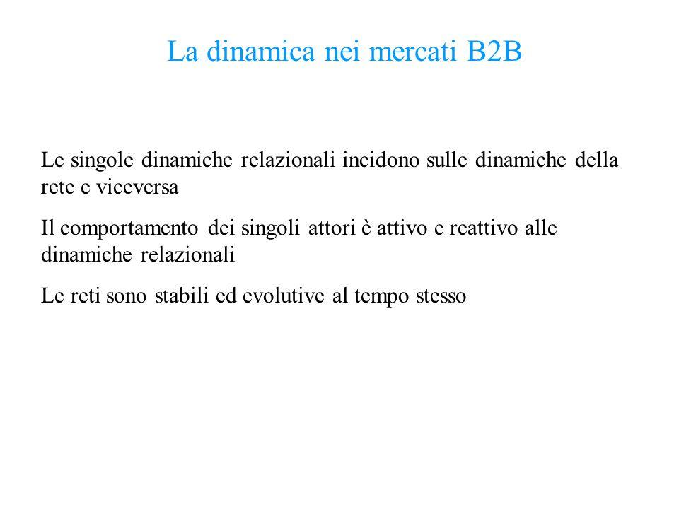 La dinamica nei mercati B2B Le singole dinamiche relazionali incidono sulle dinamiche della rete e viceversa Il comportamento dei singoli attori è att
