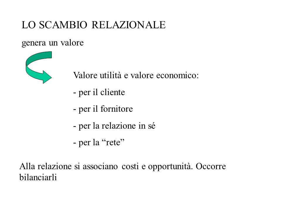 LO SCAMBIO RELAZIONALE genera un valore Valore utilità e valore economico: - per il cliente - per il fornitore - per la relazione in sé - per la rete