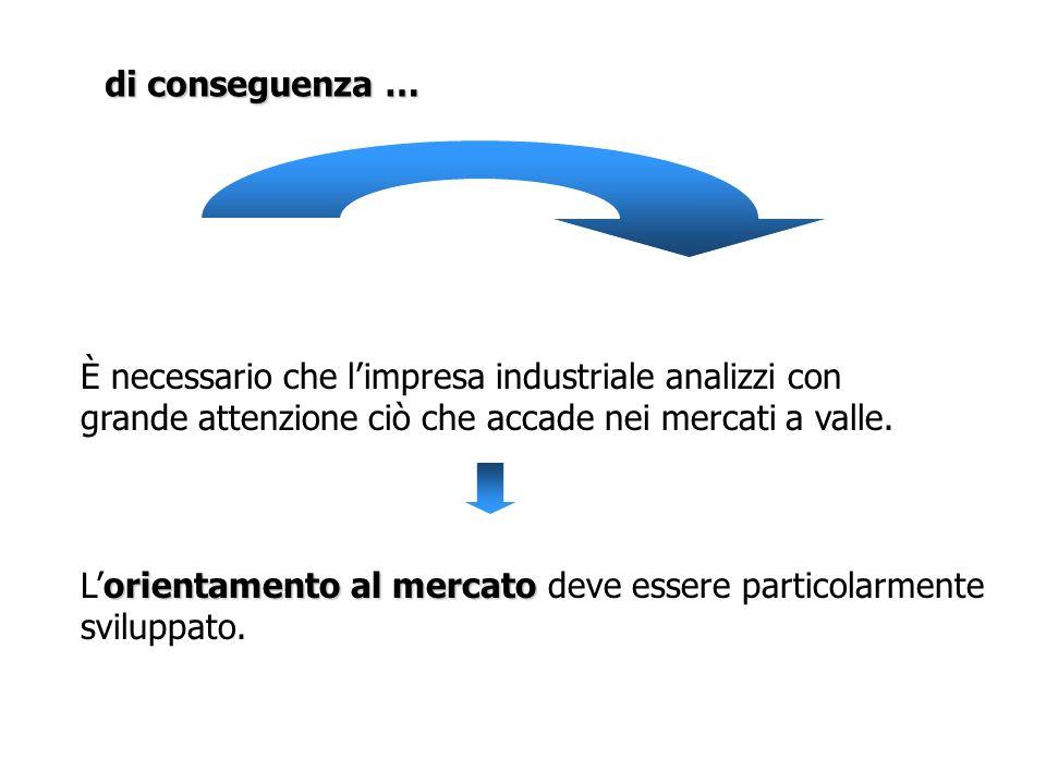 Un ampliamento del concetto di domanda derivata Domanda dei clienti del produttore industriale Caratteristiche ed evoluzione delle tecnologie Modalità compet.