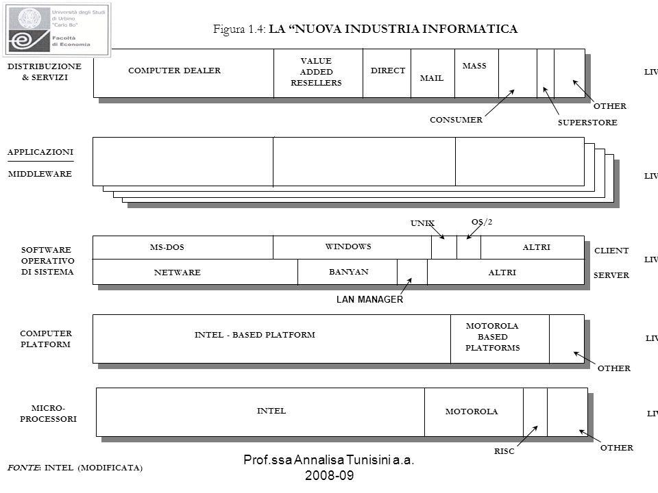 Prof.ssa Annalisa Tunisini a.a. 2008-09 LIVELLO 5 LIVELLO 4 LIVELLO 3 LIVELLO 2 LIVELLO 1 COMPUTER DEALER VALUE ADDED RESELLERS DIRECT MAIL MASS CONSU