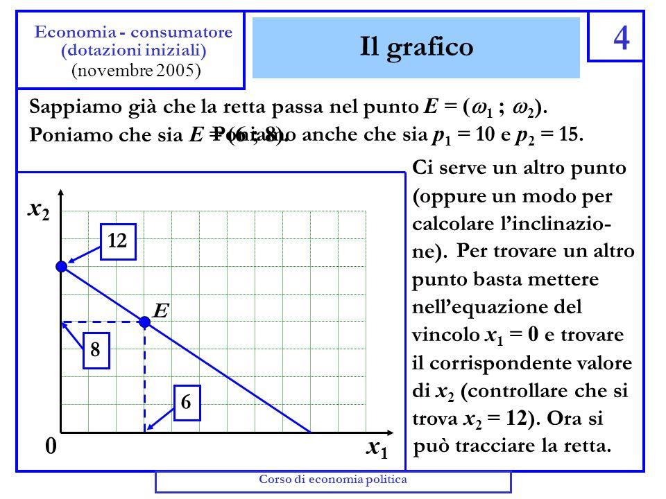 Retta del bilancio e dotazioni iniziali 3 Economia - consumatore (arricchimenti) (novembre 2005) Il grafico della retta del bilancio è molto simile a
