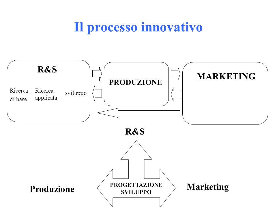 Il processo innovativo R&S Ricerca di base Ricerca applicata sviluppo PRODUZIONE MARKETING PROGETTAZIONE SVILUPPO R&S Marketing Produzione