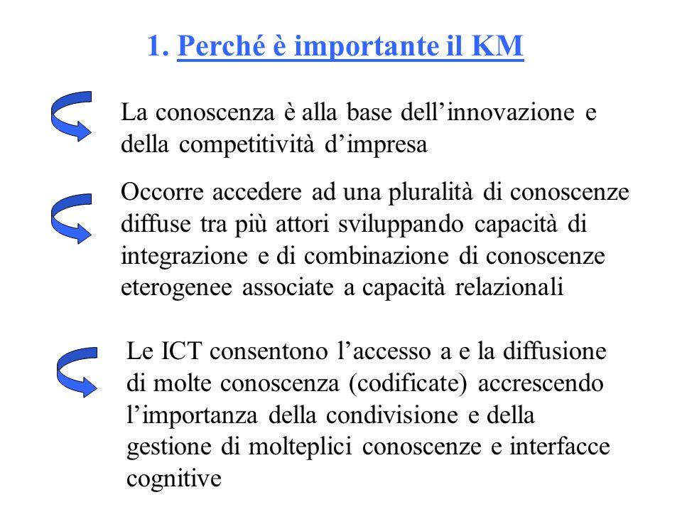 1. Perché è importante il KM La conoscenza è alla base dellinnovazione e della competitività dimpresa Occorre accedere ad una pluralità di conoscenze