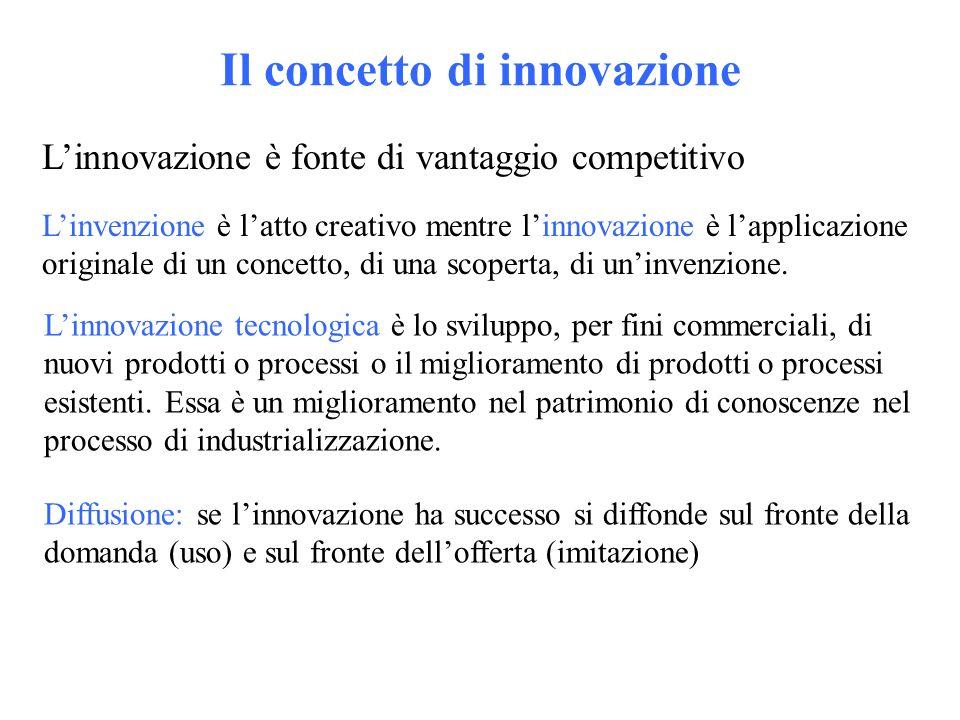 Il concetto di innovazione Linnovazione è fonte di vantaggio competitivo Linvenzione è latto creativo mentre linnovazione è lapplicazione originale di un concetto, di una scoperta, di uninvenzione.
