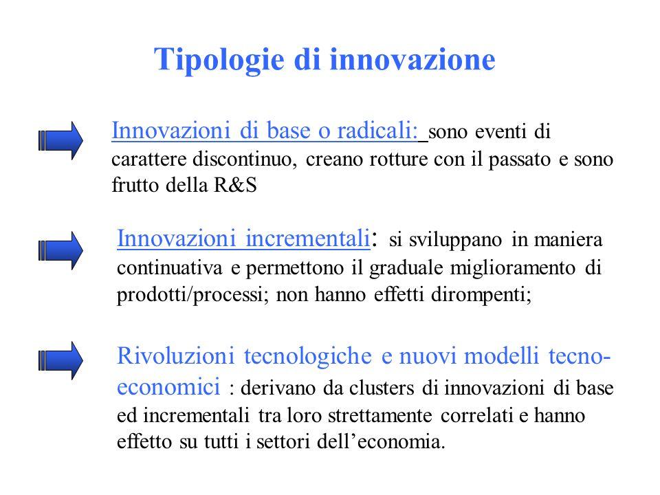 Tipologie di innovazione Innovazioni di base o radicali: sono eventi di carattere discontinuo, creano rotture con il passato e sono frutto della R&S Innovazioni incrementali : si sviluppano in maniera continuativa e permettono il graduale miglioramento di prodotti/processi; non hanno effetti dirompenti; Rivoluzioni tecnologiche e nuovi modelli tecno- economici : derivano da clusters di innovazioni di base ed incrementali tra loro strettamente correlati e hanno effetto su tutti i settori delleconomia.