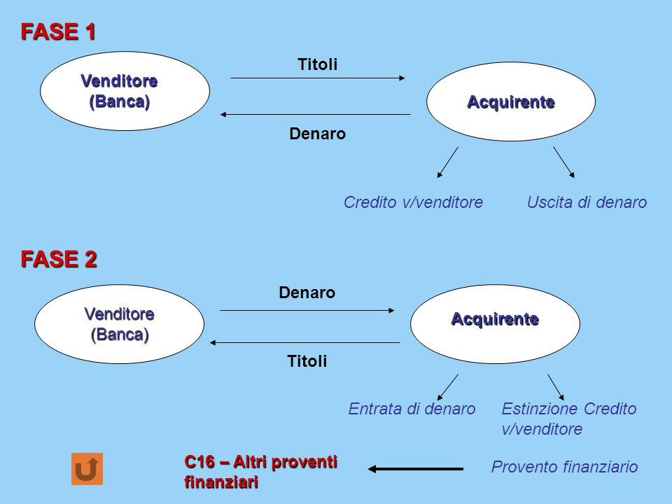 FASE 1 Venditore (Banca) Acquirente Titoli Denaro Credito v/venditoreUscita di denaro Venditore (Banca) Acquirente Titoli Denaro FASE 2 Entrata di den