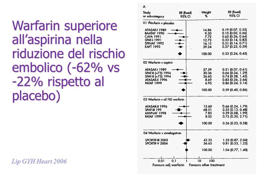 Warfarin superiore allaspirina nella riduzione del rischio embolico (-62% vs -22% rispetto al placebo) Lip GYH Heart 2006