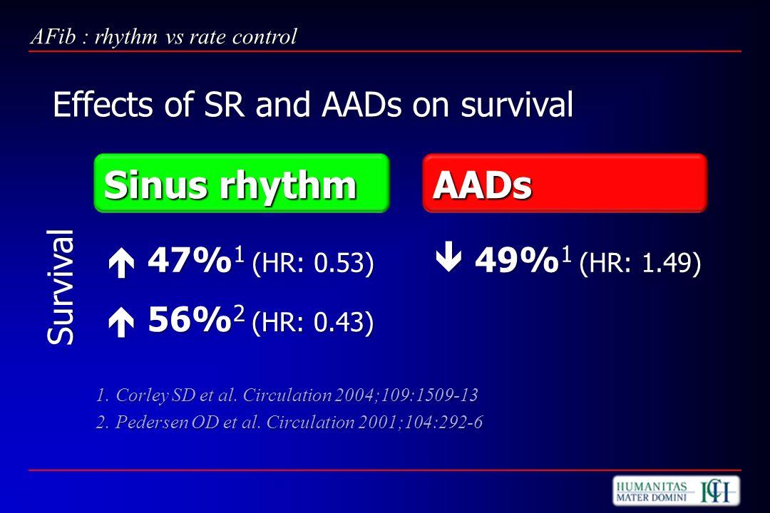 Sinus rhythm 47% 1 (HR: 0.53) 47% 1 (HR: 0.53) 56% 2 (HR: 0.43) 56% 2 (HR: 0.43) AADs 49% 1 (HR: 1.49) 49% 1 (HR: 1.49) AFib : rhythm vs rate control