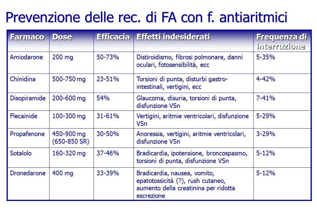 FarmacoDoseEfficacia Effetti indesiderati Frequenza di interruzione Amiodarone 200 mg 50-73% Distiroidismo, fibrosi polmonare, danni oculari, fotosens