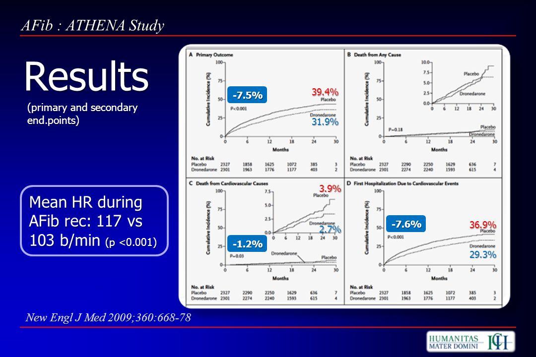 AFib : ATHENA Study 31.9% 39.4% -7.5% 2.7% 3.9% -1.2% 29.3% 36.9% -7.6% New Engl J Med 2009;360:668-78 Results Mean HR during AFib rec: 117 vs 103 b/m