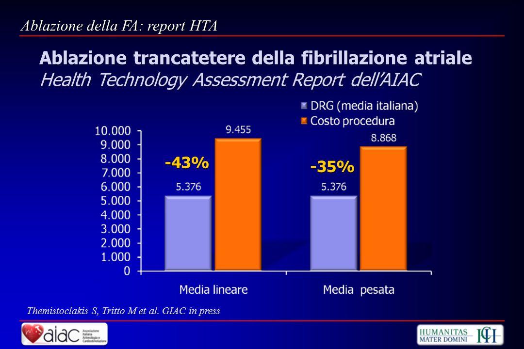 -43% -35% Ablazione della FA: report HTA Themistoclakis S, Tritto M et al. GIAC in press Ablazione trancatetere della fibrillazione atriale Health Tec