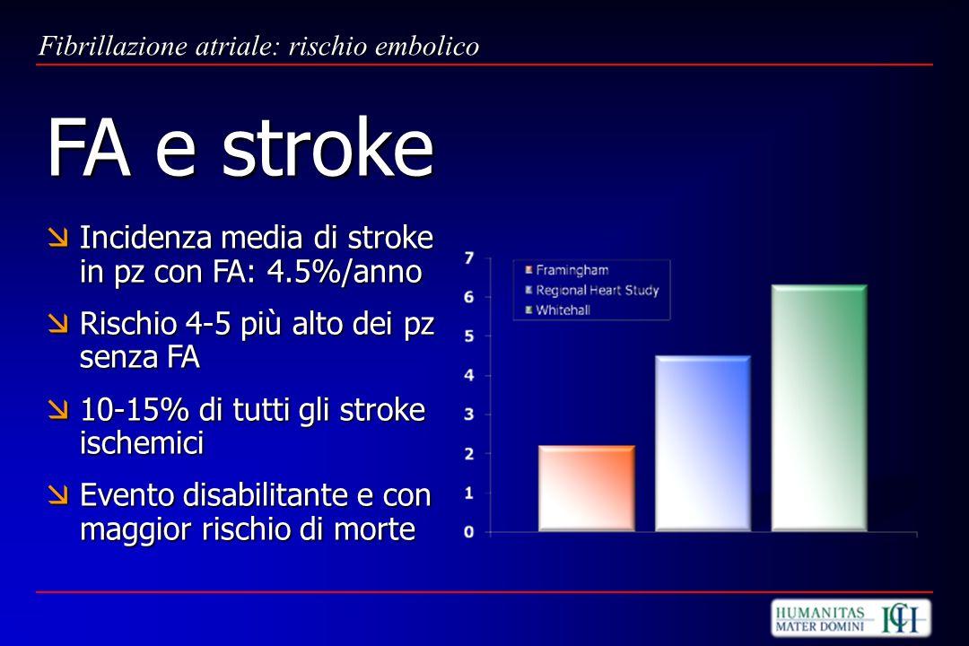 Incidenza media di stroke in pz con FA: 4.5%/anno Incidenza media di stroke in pz con FA: 4.5%/anno Rischio 4-5 più alto dei pz senza FA Rischio 4-5 p