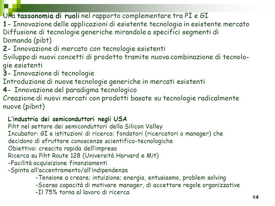 14 Lindustria dei semiconduttori negli USA Piht nel settore dei semiconduttori della Silicon Valley Incubator: GI e istituzioni di ricerca: fondatori