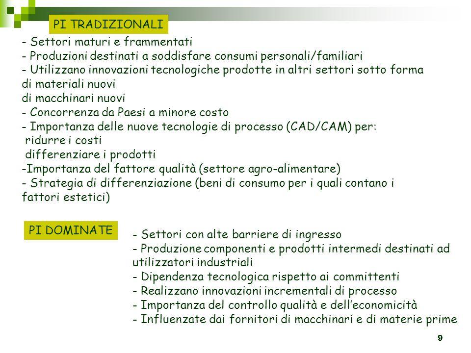 9 PI TRADIZIONALI - Settori maturi e frammentati - Produzioni destinati a soddisfare consumi personali/familiari - Utilizzano innovazioni tecnologiche prodotte in altri settori sotto forma di materiali nuovi di macchinari nuovi - Concorrenza da Paesi a minore costo - Importanza delle nuove tecnologie di processo (CAD/CAM) per: ridurre i costi differenziare i prodotti -Importanza del fattore qualità (settore agro-alimentare) - Strategia di differenziazione (beni di consumo per i quali contano i fattori estetici) PI DOMINATE - Settori con alte barriere di ingresso - Produzione componenti e prodotti intermedi destinati ad utilizzatori industriali - Dipendenza tecnologica rispetto ai committenti - Realizzano innovazioni incrementali di processo - Importanza del controllo qualità e delleconomicità - Influenzate dai fornitori di macchinari e di materie prime