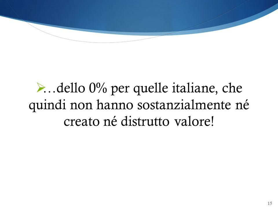 15 …dello 0% per quelle italiane, che quindi non hanno sostanzialmente né creato né distrutto valore!