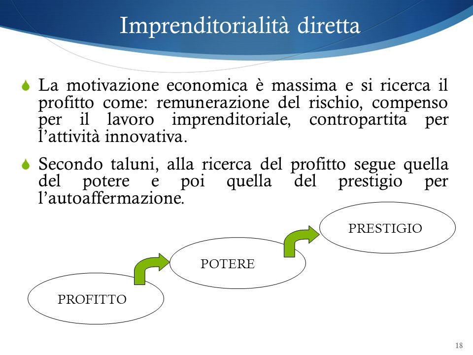 Imprenditorialità diretta La motivazione economica è massima e si ricerca il profitto come: remunerazione del rischio, compenso per il lavoro imprendi
