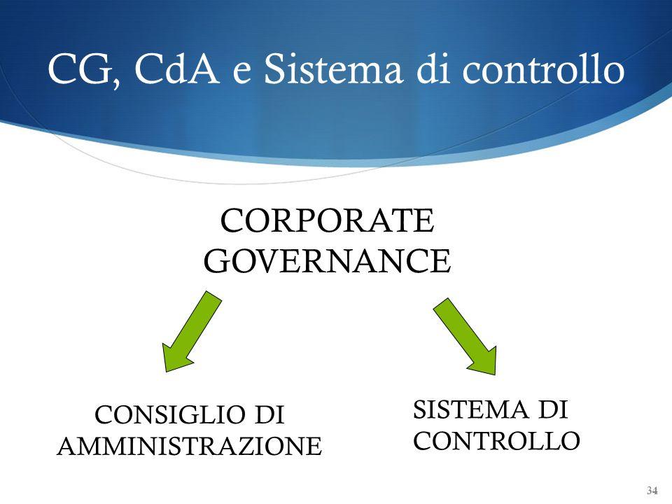 CG, CdA e Sistema di controllo 34 CONSIGLIO DI AMMINISTRAZIONE SISTEMA DI CONTROLLO CORPORATE GOVERNANCE