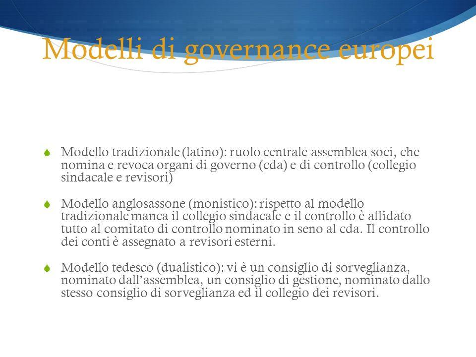 Modelli di governance europei Modello tradizionale (latino): ruolo centrale assemblea soci, che nomina e revoca organi di governo (cda) e di controllo