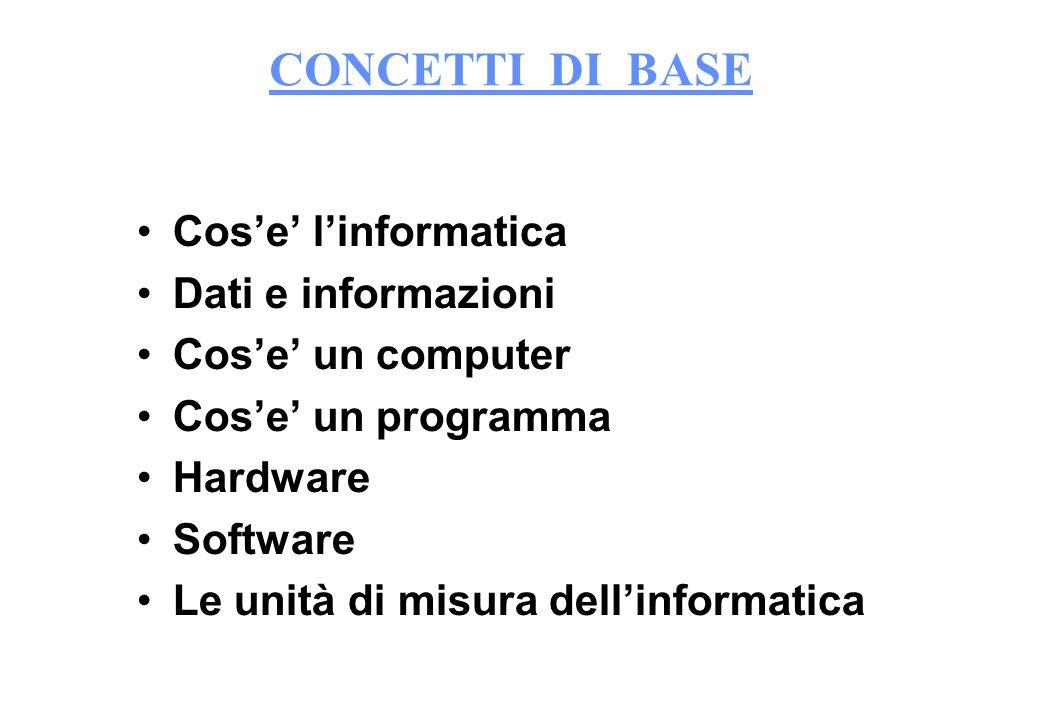 CONCETTI DI BASE Cose linformatica Dati e informazioni Cose un computer Cose un programma Hardware Software Le unità di misura dellinformatica