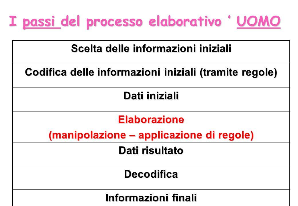 I passi del processo elaborativo UOMO Scelta delle informazioni iniziali Codifica delle informazioni iniziali (tramite regole) Dati iniziali Elaborazi