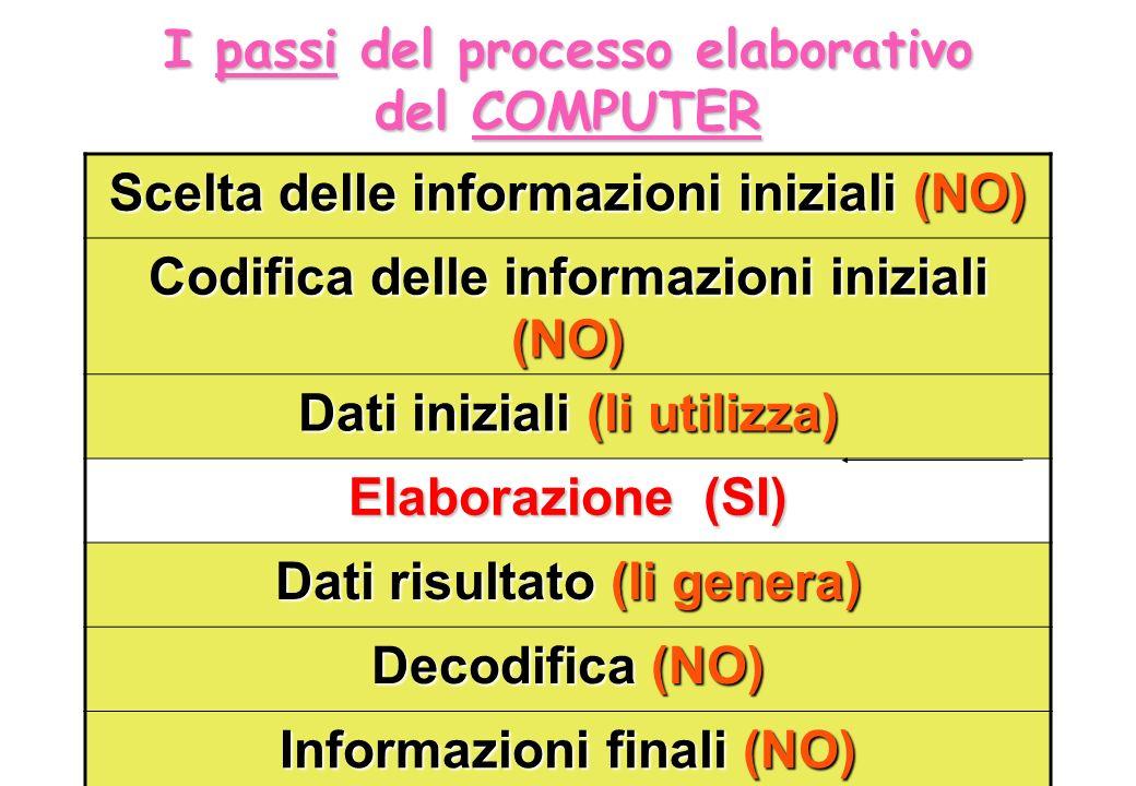 I passi del processo elaborativo del COMPUTER Scelta delle informazioni iniziali (NO) Codifica delle informazioni iniziali (NO) Dati iniziali (li util