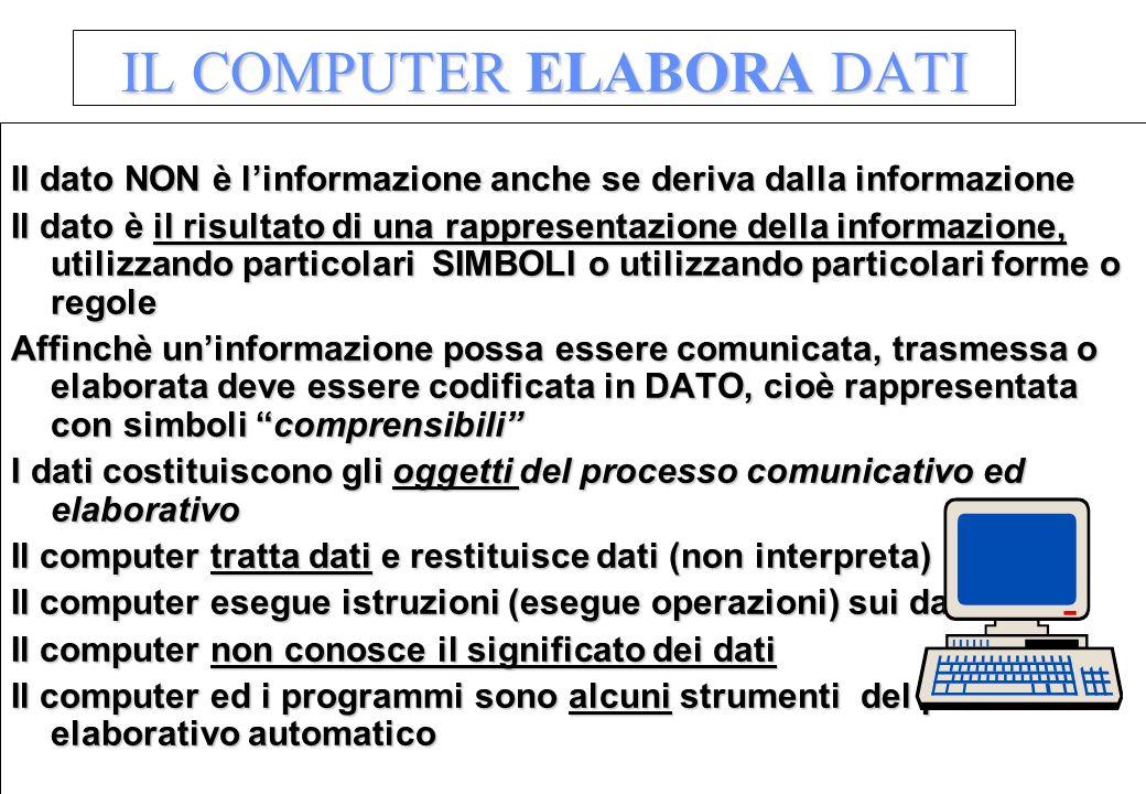 IL COMPUTER ELABORA DATI Il dato NON è linformazione anche se deriva dalla informazione Il dato è il risultato di una rappresentazione della informazi