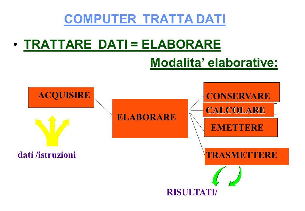 COMPUTER TRATTA DATI TRATTARE DATI = ELABORARE Modalita elaborative: ACQUISIRE ELABORARE CONSERVARE EMETTERE dati /istruzioni RISULTATI/ TRASMETTERE C