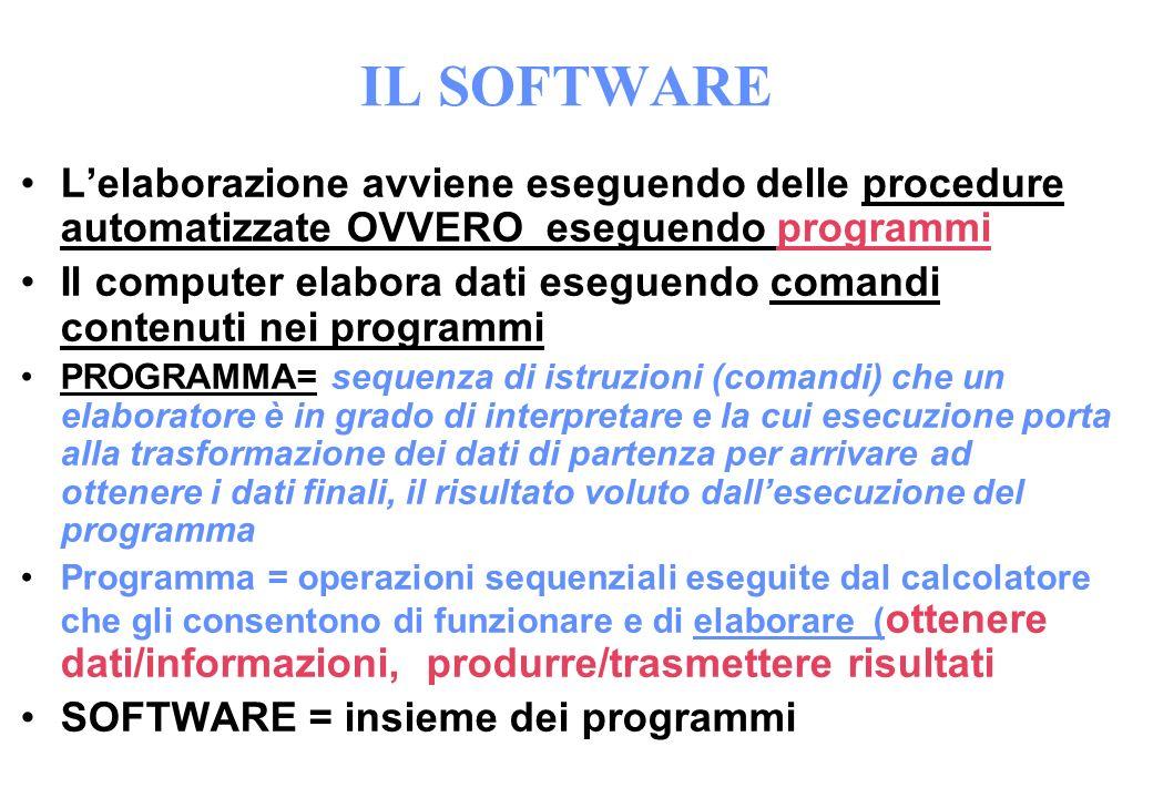 IL SOFTWARE Lelaborazione avviene eseguendo delle procedure automatizzate OVVERO eseguendo programmi Il computer elabora dati eseguendo comandi conten