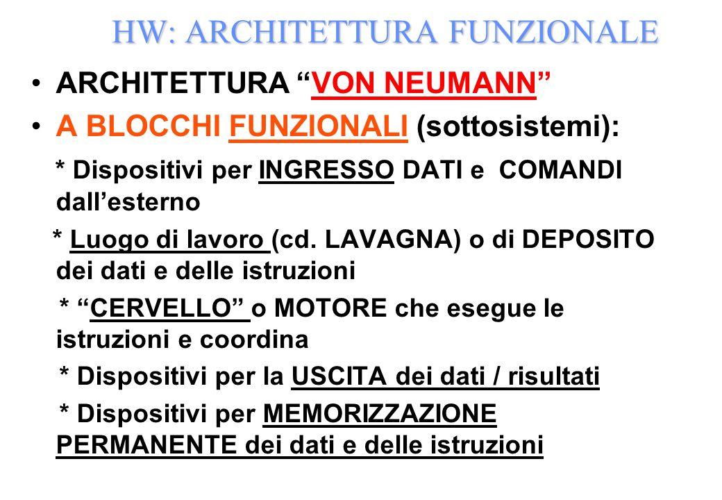 HW: ARCHITETTURA FUNZIONALE ARCHITETTURA VON NEUMANN A BLOCCHI FUNZIONALI (sottosistemi): * Dispositivi per INGRESSO DATI e COMANDI dallesterno * Luog