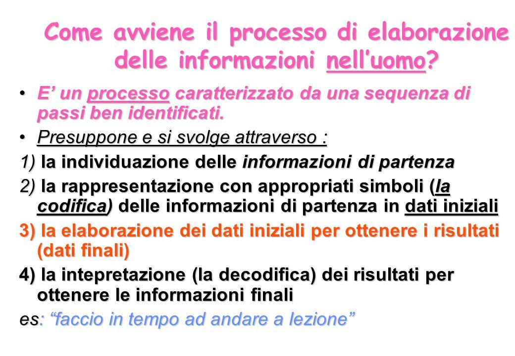 SCELTA INFORMAZIONI DI PARTENZA a) QUANTO È ALTA LA PORTA b) QUANTO È ALTO LARMADIO RAPPRESENTAZIONE DELLE INFORMAZIONI (codifica) DATI INIZIALI PORTA:ALTEZZA= CM 220 ARMADIO:ALTEZZA= CM 200 ELABORAZIONE: DIFFERENZA=ALT.