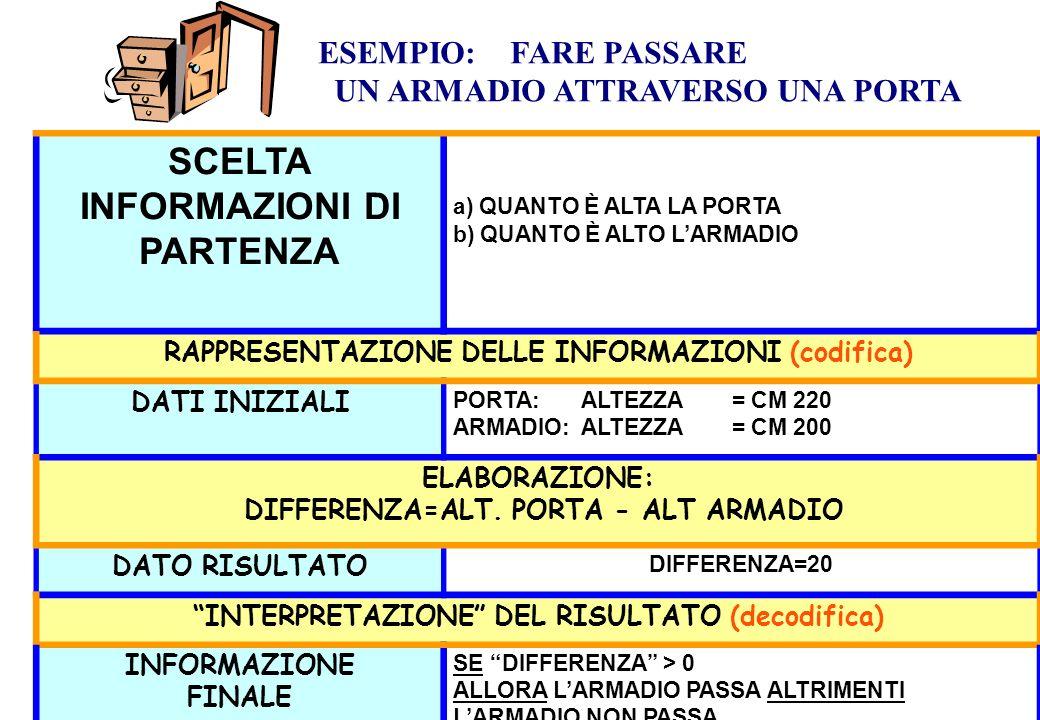 I passi del processo elaborativo UOMO Scelta delle informazioni iniziali Codifica delle informazioni iniziali (tramite regole) Dati iniziali Elaborazione (manipolazione – applicazione di regole) Dati risultato Decodifica Informazioni finali