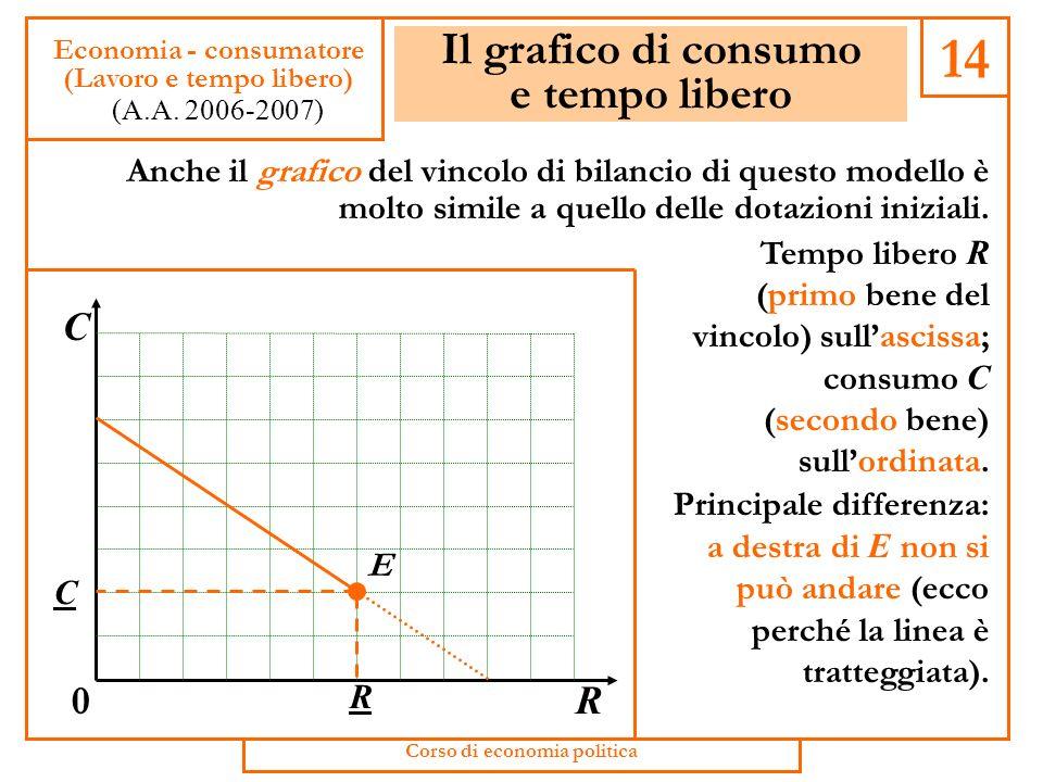 Riscriviamo il vincolo di bilancio Utilizziamo le due espressioni che abbiamo trovato per M e per L nella formula del vincolo di bilancio, e riordinia