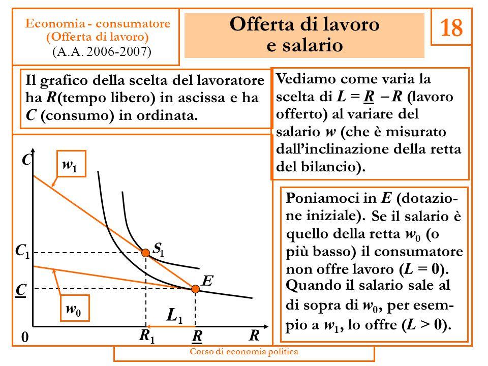 Riprendiamo il modello della scelta del lavoratore Applichiamo il metodo usato per la curva di domanda al problema dellofferta di lavoro. Poniamo ugua