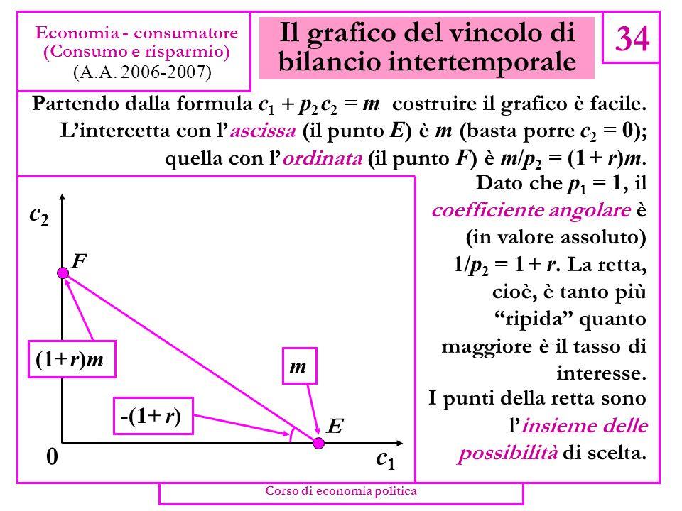 Il prezzo attuale del consumo futuro 33 Economia - consumatore (Consumo e risparmio) (A.A. 2006-2007) La formula diventa c 1 p 2 c 2 = m che è uguale