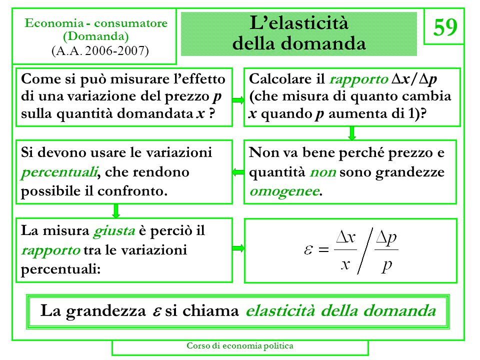Domanda di mercato 58 Economia - consumatore (Domanda di mercato) (A.A. 2006-2007) Corso di economia politica