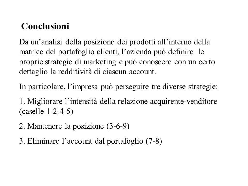 Conclusioni Da unanalisi della posizione dei prodotti allinterno della matrice del portafoglio clienti, lazienda può definire le proprie strategie di marketing e può conoscere con un certo dettaglio la redditività di ciascun account.