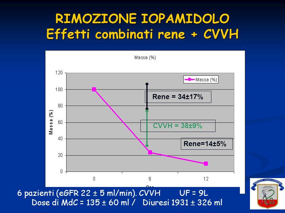 RIMOZIONE IOPAMIDOLO Effetti combinati rene + CVVH Rene = 34±17% CVVH = 38±9% Rene=14±5% 6 pazienti (eGFR 22 ± 5 ml/min). CVVH UF = 9L Dose di MdC = 1