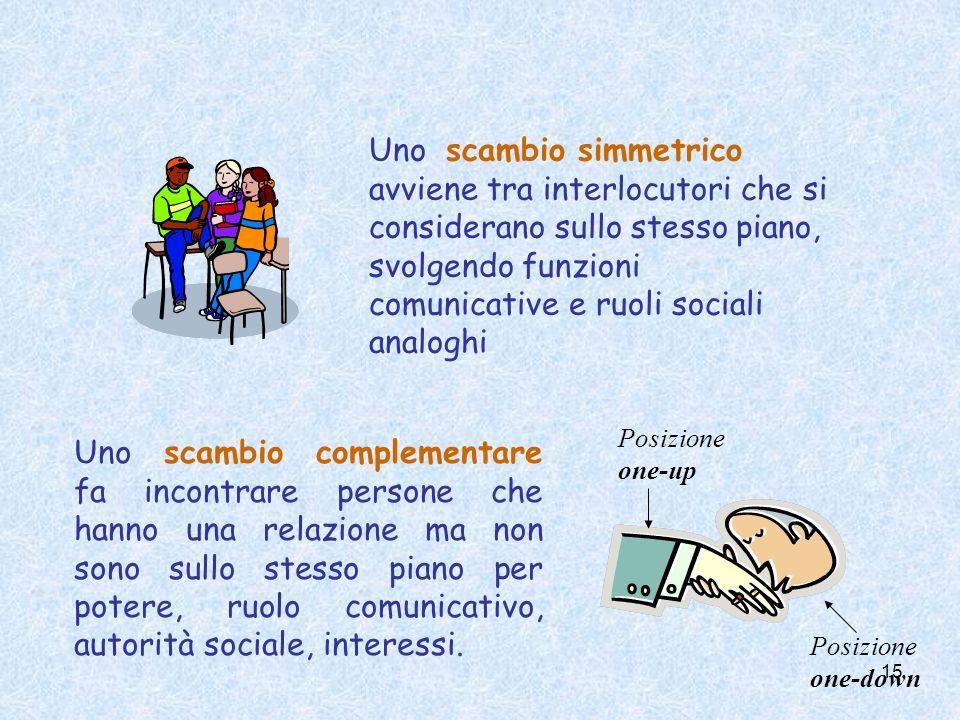 15 Uno scambio simmetrico avviene tra interlocutori che si considerano sullo stesso piano, svolgendo funzioni comunicative e ruoli sociali analoghi Un