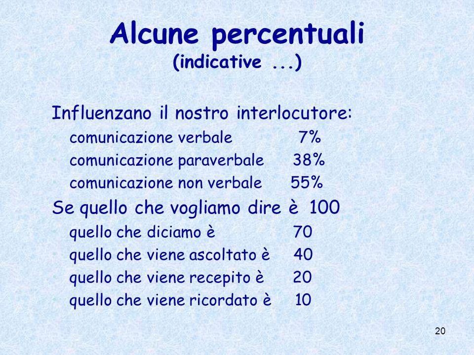 20 Alcune percentuali (indicative...) Influenzano il nostro interlocutore: comunicazione verbale 7% comunicazione paraverbale 38% comunicazione non ve