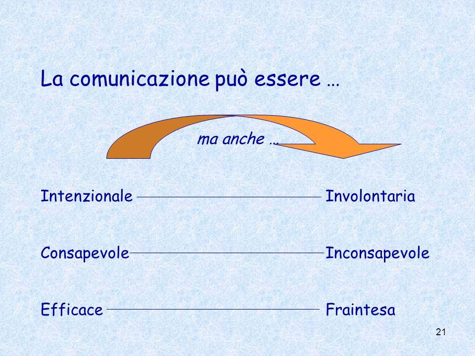 21 La comunicazione può essere … ma anche … IntenzionaleInvolontaria ConsapevoleInconsapevole EfficaceFraintesa