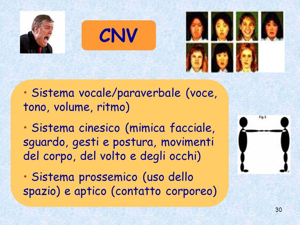 30 CNV Sistema vocale/paraverbale (voce, tono, volume, ritmo) Sistema cinesico (mimica facciale, sguardo, gesti e postura, movimenti del corpo, del volto e degli occhi) Sistema prossemico (uso dello spazio) e aptico (contatto corporeo)