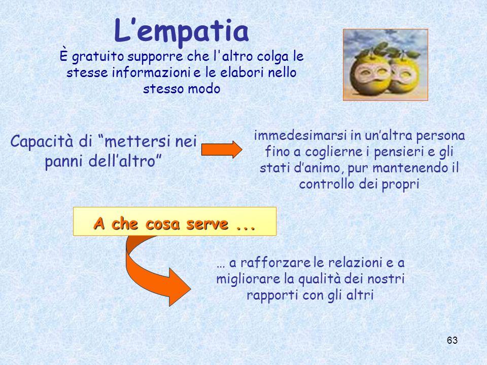 63 Capacità di mettersi nei panni dellaltro Lempatia È gratuito supporre che l'altro colga le stesse informazioni e le elabori nello stesso modo immed